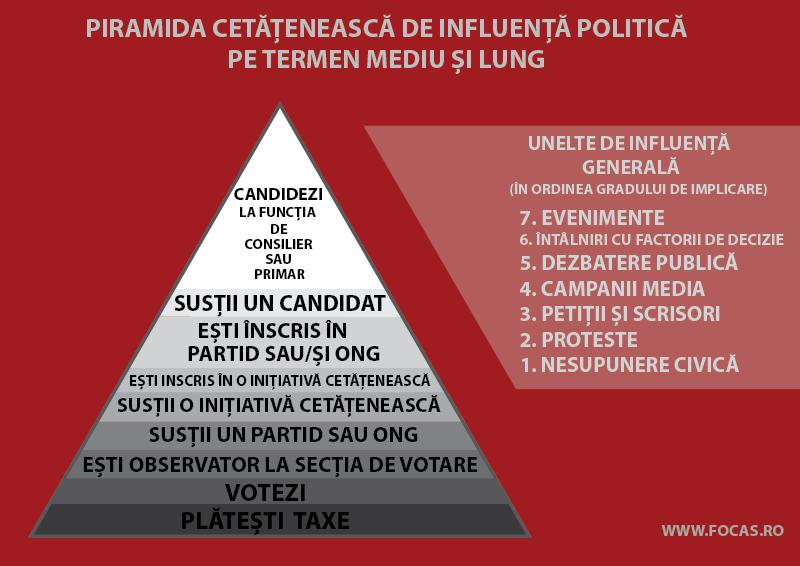 imagine cu un triungi cu text in interior despre cum poate influenta un cetatean politica pe termen mediu si lung